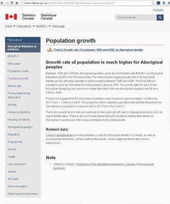 Population Growtn - Aboriginals (Canada)